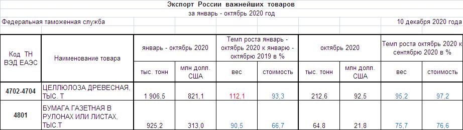 Целлюлоза древесная, бумага газетная. Экспорт, январь-октябрь 2020 г. SBO-PAPER.RU по данным ФТС России